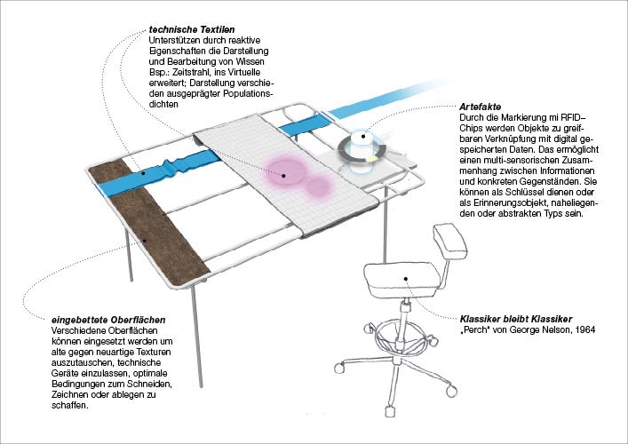 Projekttisch - Meta Möbel